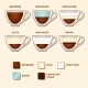 Cups with Popular Coffee Types and Recipes - GraphicRiver Item for Sale